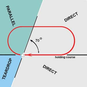 How to Fly in a holding pattern « Aviation